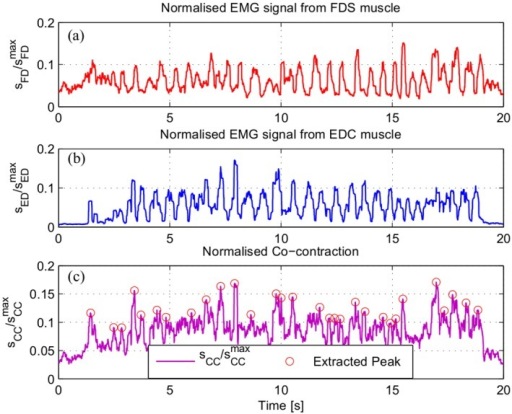 sample of muscle activity at fds and edc during humans manualpalpationthe fds a