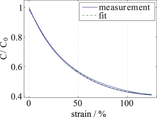 Capacitance-strain measurement for the capacitive strain gauge shown in figure 8 undergoing a strain of 125 %. The fit was calculated using the equation , where ϵ is the linear strain.