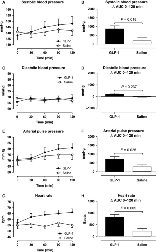Intra‐arterial blood pressure (A–F) and heart rate (G and