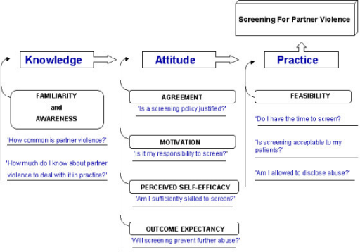 Conceptual framework of knowledge, attitude, and practice as determinants of screening for intimate partner violence.