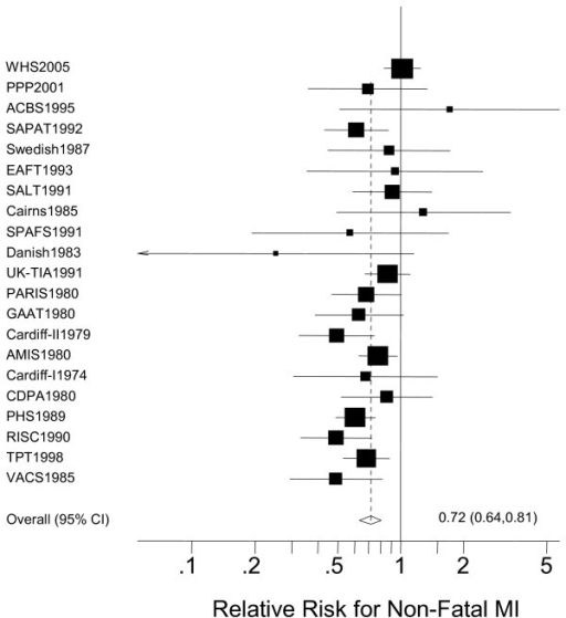 The effect of aspirin on the risk for non-fatal myocardial infarction (MI) compared with placebo.