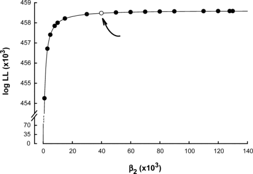 Plot of log likelihood (LL) against the channel opening rate constant β2 obtained from a global fit of Scheme II to the data for receptors containing αD89N. LL plateaus at a β2 of around 40,000 s−1 (open symbol and arrow).
