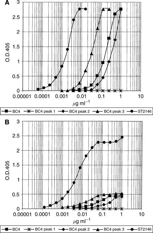 ELISA plates coated with tenascin at 5 μg ml−1 (A) or 0.5 μg ml−1 (B). BC4 peaks 1–3 were obtained by subjecting the protein A eluted BC4 to hydroxylapatite chromatography as shown in Figure 2B.