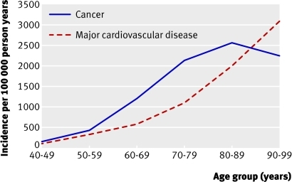 Fig 1 Crude incidence of overall cancer and major cardiovascular disease by age