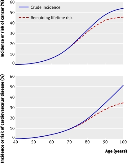 Fig 5 Effect of adjustment for competing risks of mortality on cumulative risk of cancer and of major cardiovascular disease. Estimates of cumulative incidence and mortality adjusted lifetime risk are conditional on disease free survival to age 40