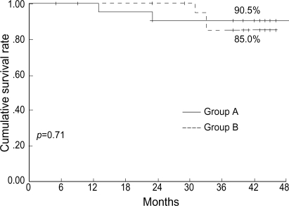 3-yr disease-specific survival according to the group A (n=23) and group B (n=23).