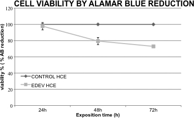 Reduction of AlamarBlue (%) resulting in % viability in EDEV-HCE compared to the CONTROL-HCE at 24 h, 48 h, and 72 h. The vertical lines represent the standard deviation (SD) between two different tissues. HCE: human corneal epithelium.