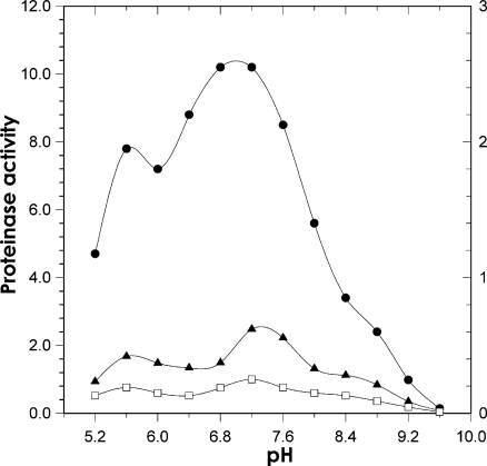 Rates of hydrolysis of protein substrates observed at differing pH in the presence of 1 mM EDTA and 1 mM DTE. Proteinase activity is expressed as microgram substrate per hour per extract protein. The left ordinate shows values obtained for azocoll (black circles). The right ordinate shows values obtained for azoalbumin (black triangles) and azocasein (empty squares)