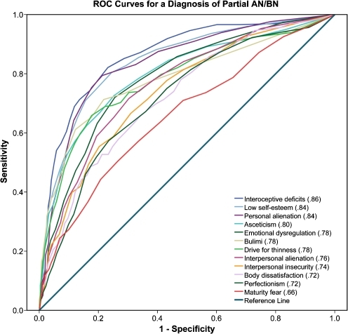 ROC Curves for a Diagnosis of Partial AN/BN. Note. AUC = Percent of total area under ROC curve. A low cut-off score starts in the right upper corner, going down the diagonal