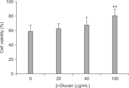 Effect of β-glucan on DC viability. DCs were seeded at a concentration of 2.5 × 105 cells/mL in 96-well culture plates, and then treated with the indicated concentrations of β-glucan for 2 days. For the viability assay, treated cells were stained with a trypan blue staining solution to determine the number of live and dead cells. Data are presented as the mean ± SD from four individual wells. **p < 0.01.