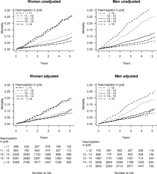 Kaplan-Meier curves for patients with stable angina.Unadjusted and multiply adjusted Kaplan-Meier curves showing the probability of death in men and women with new onset stable angina according to haemoglobin level. Adjustment was done by stratification on linear predictors from a Cox model, which included age, eGFR, systolic BP, total cholesterol, family history, diabetes, smoking, and comorbidity (Charlson index), but not sex or haemoglobin.