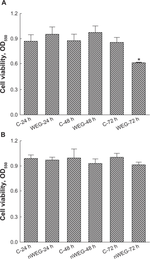 Effects of the water extract of Gusuibu (WEG) and nanoproducts of the WEG (nWEG) on cell viability. Primary rat osteoblasts isolated from neonatal calvarias were exposed to 1000 μg/mL of WEG (A) and nWEG (B) for 24, 48, and 72 hours. Cell viability was assayed according to a colorimetric method.Notes: Each value represents the mean ± SEM for n = 6. *Indicates that a value significantly differs from the respective control, P < 0.05.