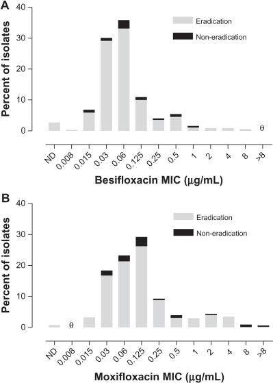Visit 2 microbiological eradication versus MIC distribution at baseline in the active controlled study. (A) Eradication versus besifloxacin MIC distribution for isolates in the besifloxacin ophthalmic suspension treatment group (N = 329). (B) Eradication versus moxifloxacin MIC distribution for isolates in the moxifloxacin ophthalmic solution treatment group (N = 370). θ = nil.Abbreviations: MIC, minimum inhibitory concentration; ND, MIC could not be determined.