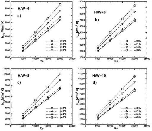 Average convective heat transfer coefficient profiles as function of Re, ϕ= 0, 1, 4 and 6%: (a) H/W = 4; (b) H/W = 6; (c) H/W = 8; (d) H/W = 10.