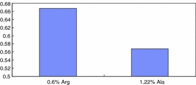 The survival rate of neonates in the arginine group and the control group; 0.6% Arg means 0.6% arginine + gestation diet; 1.22% Ala means 1.22% alanine + gestation diet. Sixty mice in the arginine group and 66 mice in the control group. All the mice were born from female mice infected with PCV2 after 7 days of pregnancy. PCV2 porcine circovirus type 2
