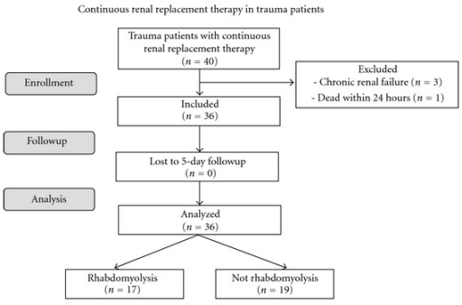 Flow chart of 36 adult trauma patients treated with con open i flow chart of 36 adult trauma patients treated with continuous renal replacement therapy for acute kidney ccuart Choice Image