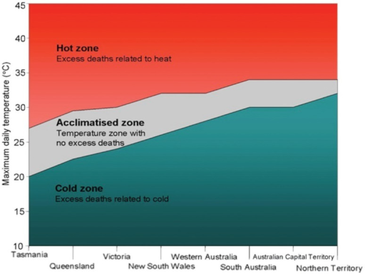 Temperature–mortality zones for Australian states and territories. In the 'hot zone' (red), the relative risk of death is increased with higher daily maximum temperatures, whereas relative risk of death is increased with lower maximum daily temperatures in the 'cold zone' (blue).