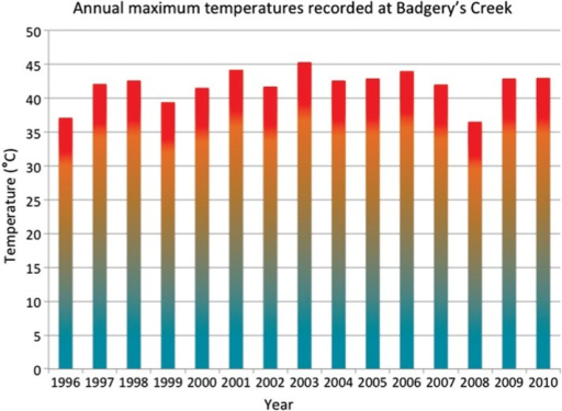 Annual maximum temperatures recorded at Badgery's Creek, at the centre of the study region.