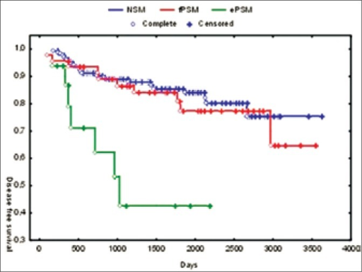 Biochemical progression free survival depending on margin status (NSM – negative surgical margins, fPSM – focal positive surgical margins, ePSM – extensive positive surgical margins).