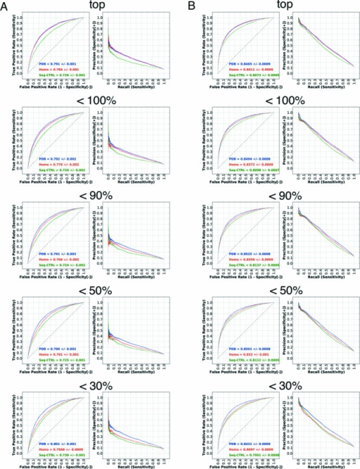 Performance evaluation using homology models. The left panel (A) shows the performance on the non-ribosomal set and the right panel (B) shows the performance on the full set. The figure shows the performance for the top, <100%, <90%, <50% and <30% homologs in subfigures. Since the number of residues generally decreases as the threshold is lowered, performance is only comparable within a given set. The performance using bound structures, homology models and sequence-based control are indicated by 'PDB', 'Homo' and 'Seq-CTRL'.