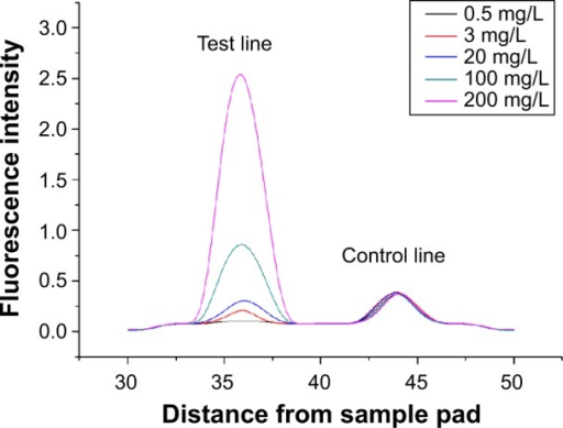 Fluorescence intensity readout curve of QD-POCT strips using portable fluorescence strip readers for concentrations of 0.5 mg/L, 3 mg/L, 20 mg/L, 100 mg/L, and 200 mg/L C-reactive protein.Abbreviations: QD, quantum dot; POCT, fluorescence point-of-care test.