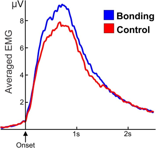 "Averaged and smoothed electromyographic activity (potentials in μV) of fingers flexor during the caressing of the soft cloth. In the ""bonding"" (blue) condition activity is higher than in the ""control"" (red) condition. Zero in the abscissa represents movement onset."