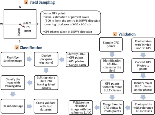 General workflow of a) Field data sampling b) Image classification c) Validation of classification results.