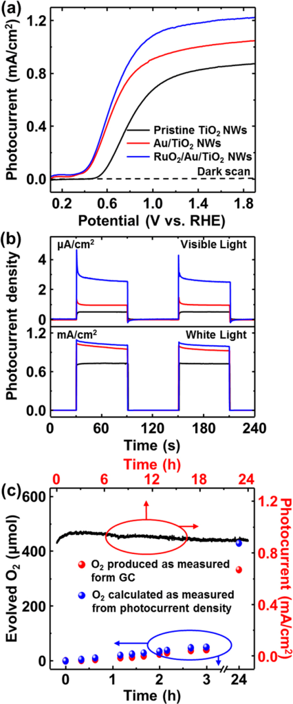 (a) Photocurrent versus potential characteristics of 0.5 M Na2SO4 (pH 7.2) electrolyte under AM 1.5 light illumination measured against the Ag/AgCl electrode with 30 mV/s scan rate. (b) Photocurrent density for chopped full spectrum (AM 1.5G) and visible illumination (λ > 420 nm long pass filter with AM 1.5G) at 1.62 V vs. RHE. (c) The quantity of evolved oxygen (red dots) measured (gas-chromatographically) as a function of time. The photocurrent simultaneously recorded with light illumination of white light (AM 1.5G) at 1.23 V vs. RHE.