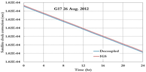 IGS and decoupled clock corrections 26 August 2012.