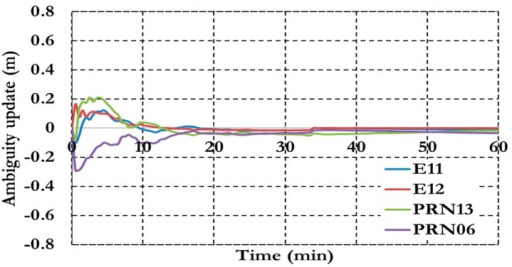 Ambiguity parameters of the semi-decoupled clock GPS/Galileo PPP model.