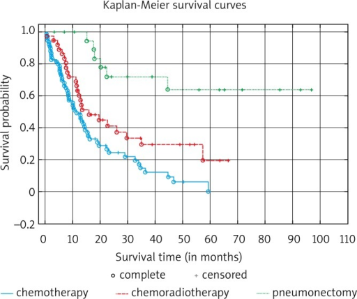 Survival curves depending on the applied method for treating local recurrence