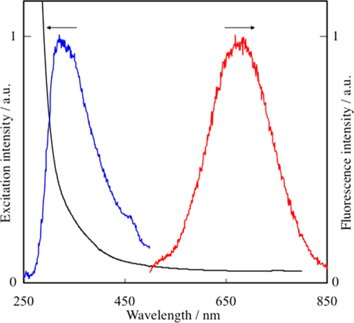 Excitation (blue) and fluorescence (red) spectra of Au NPs prepared at 0.5 M TC in DG.Excitation spectrum was observed at 673 nm. Fluorescence spectrum was observed by the irradiation at 300 nm. For a comparison purpose, the extinction spectrum under the same condition is shown by a black line.