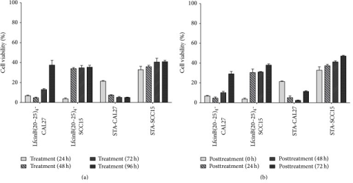 Cytotoxic activity of LfcinB(20–25)4 in long-term treatments. (a) SCC15 and CAL27 cells were incubated with the peptide for 24, 48, 72, and 96 h. (b) SCC15 and CAL27 cells were treated for 24 h with the peptide and washed, and cells were incubated for 0, 24, 48, and 72 h in fresh culture medium. After the treatments, cell viability was determined by the MTT assay and calculated as the percentage of average absorbance of each treatment relative to the average absorbance of the negative control. Cell viability was evaluated 24, 48, and 72 h after treatments and was calculated as the percentage of average absorbance of treatments in relation to average absorbance of negative control. The concentrations of LfcinB(20–25)4 and STA used were 22.25 μM (100 μg/mL) and 0.86 μM (0.4 μg/mL), respectively. Treatments were done in triplicate.