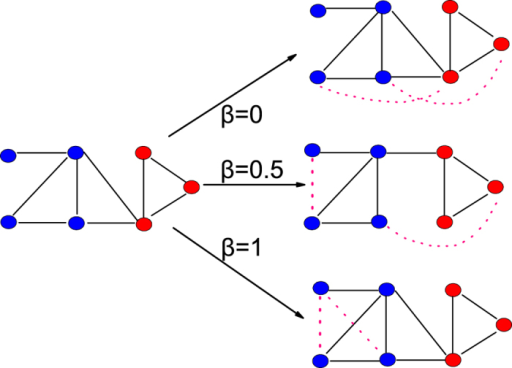 The illustration of the community-based link prediction method.The network on the left is the network consisting of the links in the training set. The nodes within one community are marked by the same color. The solid links represent the observed links and the dashed links stand for the predicted links. When β = 0, the inter-community missing links are ranked higher than the intra-community missing links in the prediction list. Therefore, mainly inter-community links are added to the network by the link prediction method. When β = 1, the intra-community missing links are ranked higher than the inter-community missing links in the prediction list, and mainly intra-community links are added to the network. When β = 0.05, the results are mixed, both inter- and intra-community missing links are added to the network. The similarity measure used in this toy network is CN.