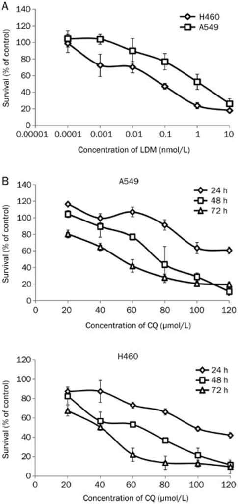 Effect of LDM and CQ on the proliferative activity of A549 and H460 cells. (A) The proliferative activity of A549 and H460 cells treated with LDM (0.0001, 0.001, 0.01, 0.1, 1, or 10 nmol/L) for 48 h assessed by the MTT assay. The y-axis represents the survival rate, calculated as the ratio to the control (untreated cells). (B) The proliferative activity of A549 and H460 cells treated with CQ (20–120 μmol/L) for 24, 48 and 72 h assessed by the MTT assay. The y-axis represents survival rate, calculated as the ratio to the control (untreated cells). Values were given as mean±SD. n=3. Each independent experiment was performed in triplicate.