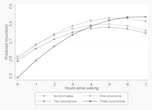 Morning rise in cortisol by chronic insomnia symptoms (mean predicted value of ln (cortisol) by hours since waking, estimated from model 1, Table 3).