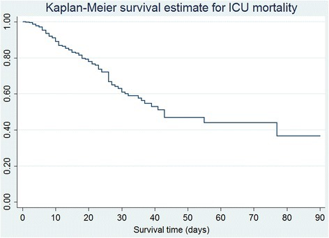 KM curve for 90-day ICU mortality