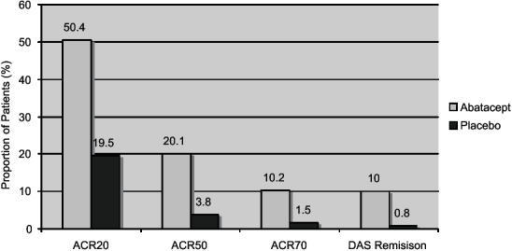 ACR improvements in disease activity in the ATTAIN trial at 6 months.Abbreviations: ACR, American College of Rheumatology; ATTAIN, Abatacept trial in treatment of anti-tumor necrosis factor inadequate responders; DAS, diseaseactivity scores.