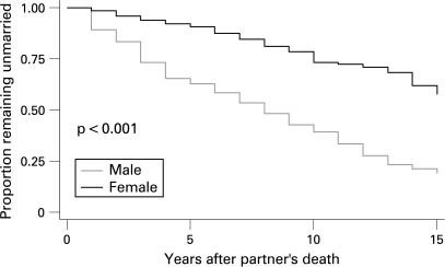 Kaplan-Meier survival plot of remarriage after widowhood (n = 99 men; 644 women).