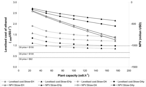 Variation in supply-chain cost performance with plant capacity. Straw base-case supply-chains. Net present value calculated using an oil price of US$62 barrel-1.