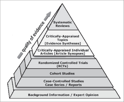 The EBM Pyramid of Evidence. The Sladen Library and Center for Health Information Resources. Downloaded from: http://sladen.hfhs.org/library/staff/ebm-resource-pyramid.htm