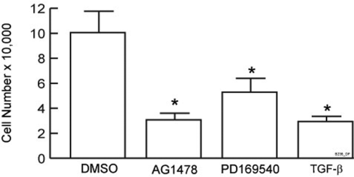 Inhibition of primary human keratinocytes proliferation by TGF-β and specific EGFR kinase inhibitors AG1478 and PD169540. Primary human keratinocytes were seeded at 2500 cell/cm2. The next day, cells were treated with vehicle (DMSO), TGF-β1 (2.5 ng/ml), AG1478 (1 μM), or PD169540 (50 nM). Cell numbers were counted 3 d later using a hemocytometer. Results are means of three independent experiments; error bars, SEM; *p < 0.05 versus DMSO control.