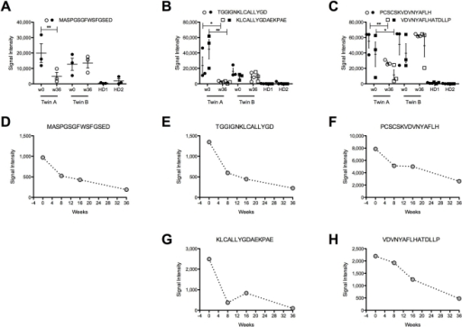 Antibodies recognizing linear GA65 epitopes are sensitive to rituximab treatment.(A–C) Sera isolated from patients before (w0: week 0) and after rituximab treatment (w36: week 36) and from 2 healthy donors (HD1, 2) were hybridized to peptide arrays covering the entire GAD65 amino acid sequence. In graph A–C are represented the peptides specifically recognized by SPS patients sera. Filled and open symbols represent samples from patients before and after B cells depletion, respectively. Significant differences in binding were determined by one-tailed T-test (* <0.1; ** <0.05). For all peptides with the exception of 79–93 (PCSCSKVDNNYAFLH), p-values for the means between twin A/B week 0 and the healthy donor sera were <0.05. Data are representative of triplicate wells of 3 independent experiments. (D–H) On the same peptide array were hybridized sera from twin A collected before and 8, 16, 36 weeks after rituximab treatment. Graphs represent relevant peptides. Data are representative of triplicate wells of 2 independent experiments.