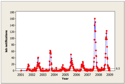 Victorian Weekly Laboratory Notifications of Influenza 2002-2008 With Shewhart Chart Threshold of 6.5.
