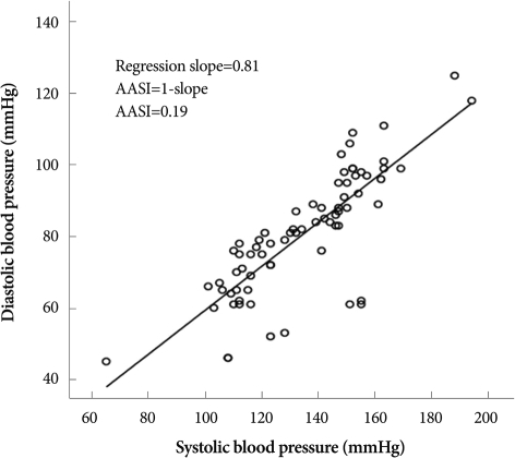 Derivation of the ambulatory arterial stiffness index (AASI) from a 24 hour ambulatory blood pressure recording.