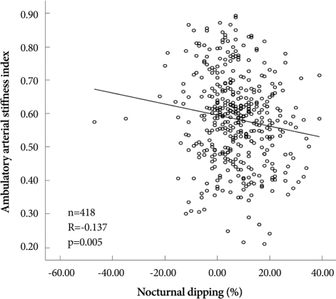 Correlation of ambulatory arterial stiffness index with nocturnal dipping.