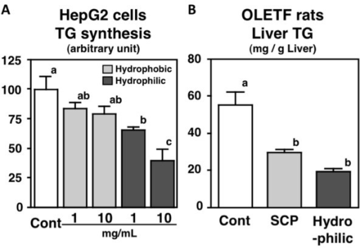 Effects of soy peptides on triglyceride (TG) synthesis in HepG2 cells (1 or 10 mg/mL) and hepatic TG level in Otsuka Long-Evans Tokushima fatty (OLETF) rats. Values are expressed as mean ± standard error of 5 samples in vitro and 6 rats in vivo. Different letters indicate a significant difference at P < 0.05.
