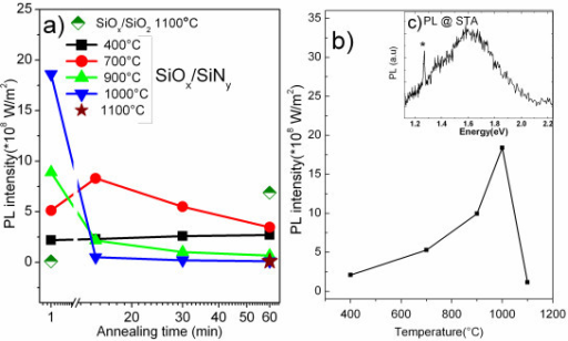Photoluminescence. (a) Maximum PL intensity [IPL] of SiOx/SiNy MLs vs TA and tA, and SiOx/SiO2 at 1,100°C; (b) PL spectra of STA SiOx/SiNy MLs; (c) IPL vs TA for tA = 1 min. The asterisk represents the peak from second order emission of laser.