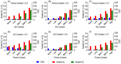 Codon usage bias across a variety of positional background nucleotide compositions. Heterogeneous positional background compositions were considered for GC content (panels A to C) and purine content (panels D to E), respectively. The expected values of codon usage bias are zero for all examined cases.