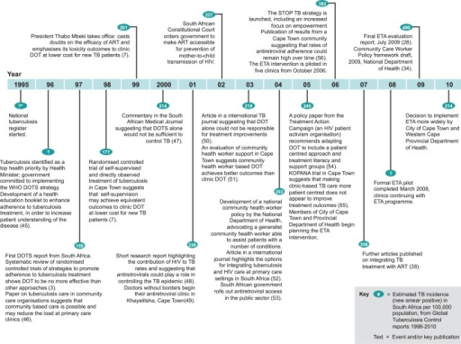Timeline of key events in tb control in south africa fr open i timeline of key events in tb control in south africa from 1995 to 2010 publicscrutiny Images